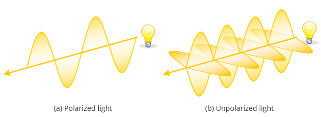 Laser beam polarization. All you need to know about laser radiation.