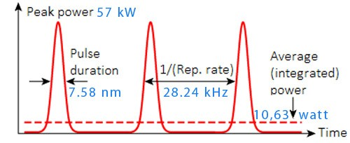 Laser pulse width / average power / repetition rate
