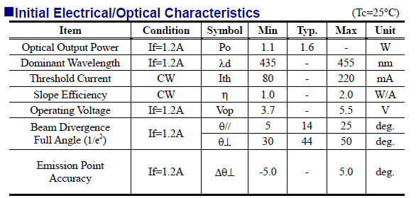 A list of powerful laser diodes with 1 watt+ (1000+ mW) optical power
