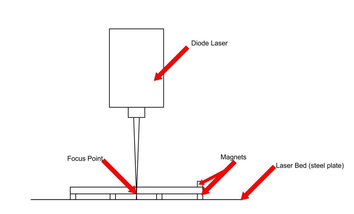 Beginner Guide – How to focus your laser